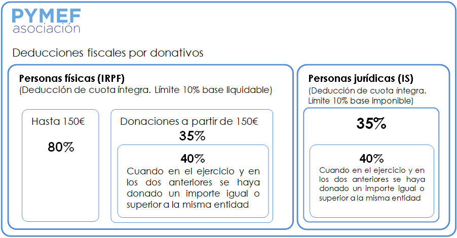 pymef 1 - AUMENTAN LOS PORCENTAJES EN LA DEDUCCIÓN POR DONATIVOS