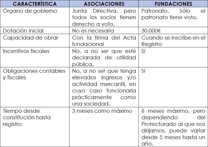 2020 12 04 09h34 20 - DIFERENCIAS ENTRE FUNDACIONES Y ASOCIACIONES